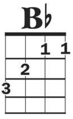 Ukulele : ukulele chords am Ukulele Chords and Ukulele Chords Am ...