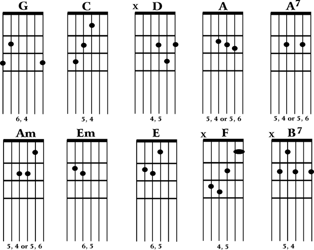 Guitar Chords - Native Ground