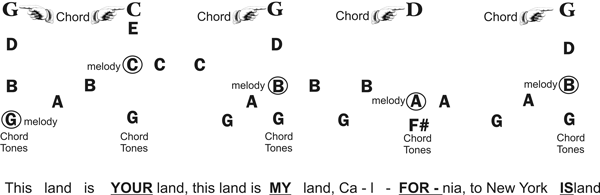 Secrets of Playing Mandolin by Ear