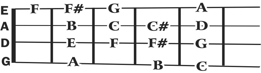 Build Your Own Chords On The Fiddle Or Mandolin Native Ground